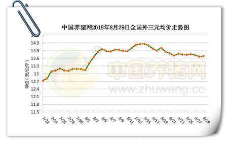 08月29日:屠企压价意愿明显,但消费恢复,接下来猪价涨定了?