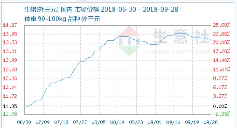 生猪价格持续弱势,一周下跌0.72%