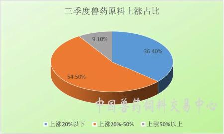 兽药原料单产品最高涨73.13%,多数产品涨20% 以上?