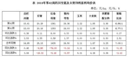 第42周生猪监测:肥猪价21月后首超同比,猪料比接近去年同期