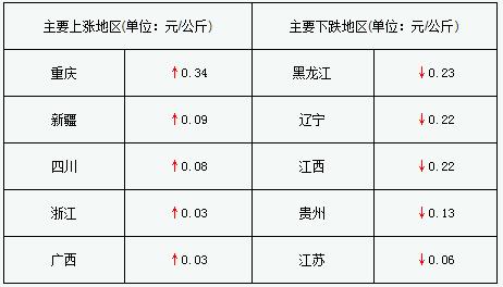 局部地区猪价涨跌明显 东三省猪价继续寻底
