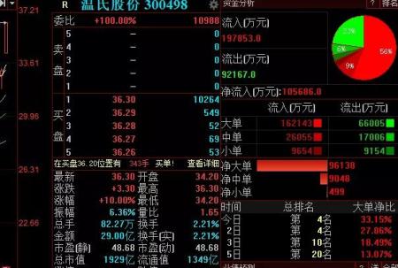 温氏股份涨停 三机构大举买入4.3亿元