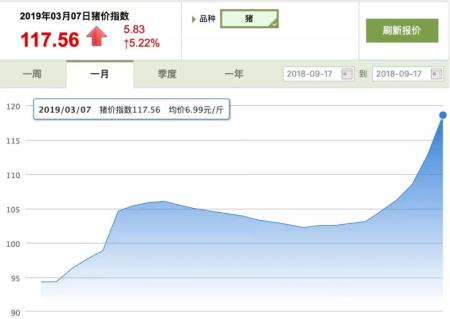 """四川、重庆等地猪价破""""8"""",全国均价涨至7元/斤"""