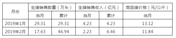 雏鹰农牧1-2月销售生猪25.99万头,天康生物2月销售生猪7.15万头