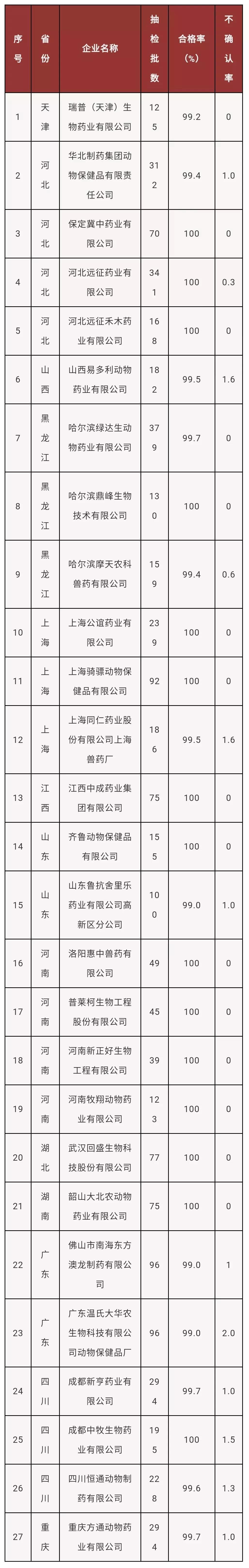 农业部公布兽药红榜!27家企业榜上有名!