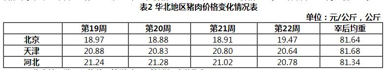 华北地区猪价