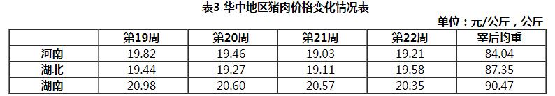 华中地区猪价