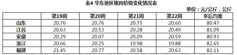 华东地区猪价