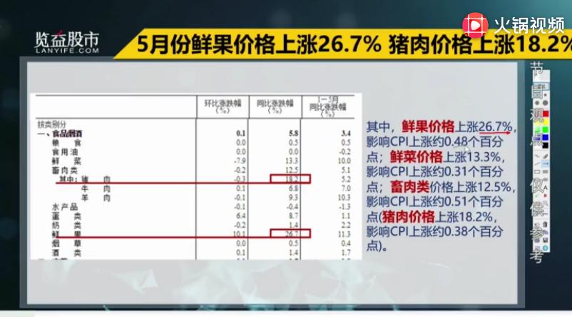 CPI创15个月新高!食品价格上涨7.7%,猪肉还会再涨吗?