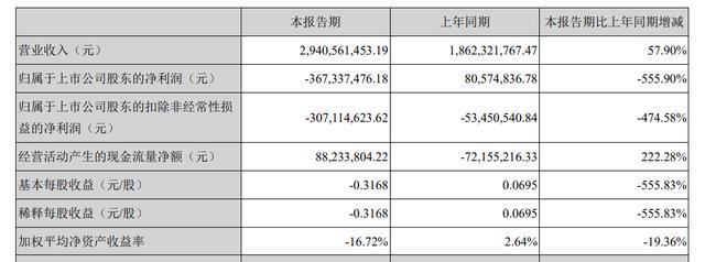 天邦股份上半年净利下降555.9%,跌出史上最低值