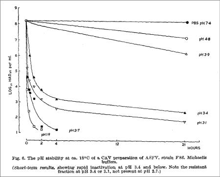 pH对非洲猪瘟病毒稳定性的影响