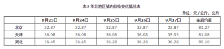 华北地区猪肉价格环比微跌、同比涨幅略扩大