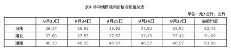 华中地区猪肉价格环比微跌、同比涨幅略收窄