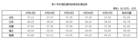 华东地区猪肉价格环比小幅上涨、同比涨幅略微扩大
