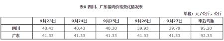 四川猪肉价格环比微跌、同比涨幅略收窄