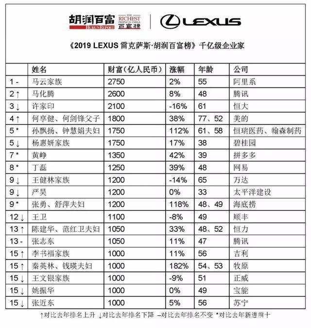 2019年胡润百富榜排名