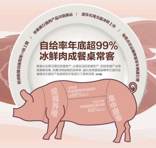 安徽推行养殖业新模式 2019年底猪肉供应自给率将超99%