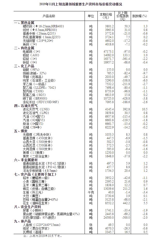 11月份上旬生产资料价格变动情况
