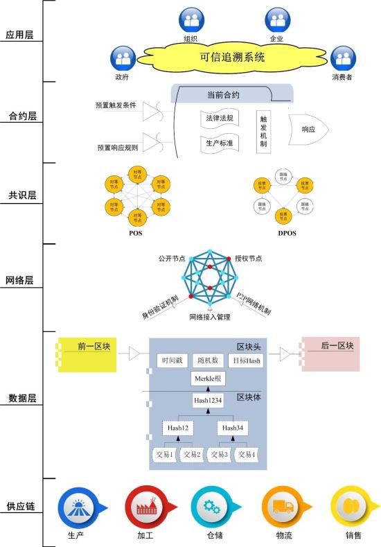 追溯系统技术框架
