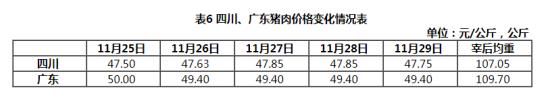 广东猪肉价格,四川猪肉价格