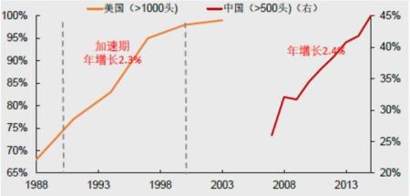 中美生猪养殖规模化率对比