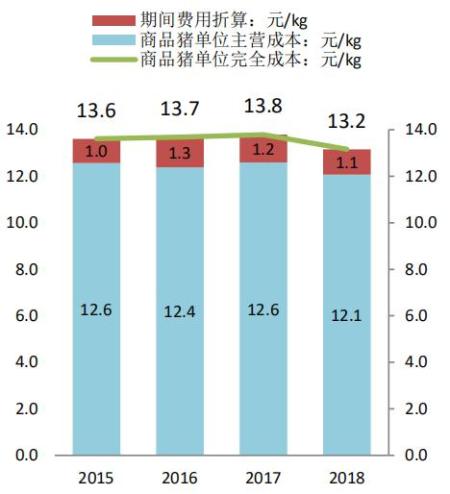 2015-18年温氏商品猪完全成本:元/kg