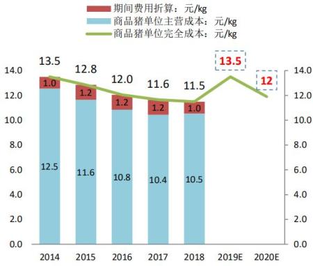 2014-2020E牧原商品猪完全成本:元/kg