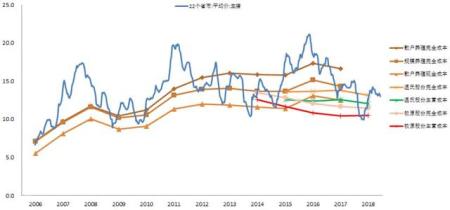 2006年以来猪价走势与生猪养殖各类型产能对应的成本对比:元/kg
