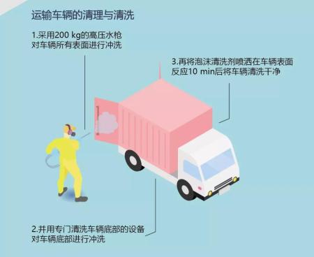 一张图记住车辆洗消的关键控制点