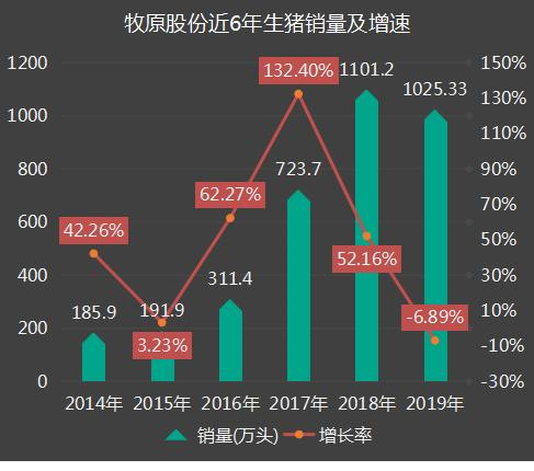牧原股份2019年销售数据解读
