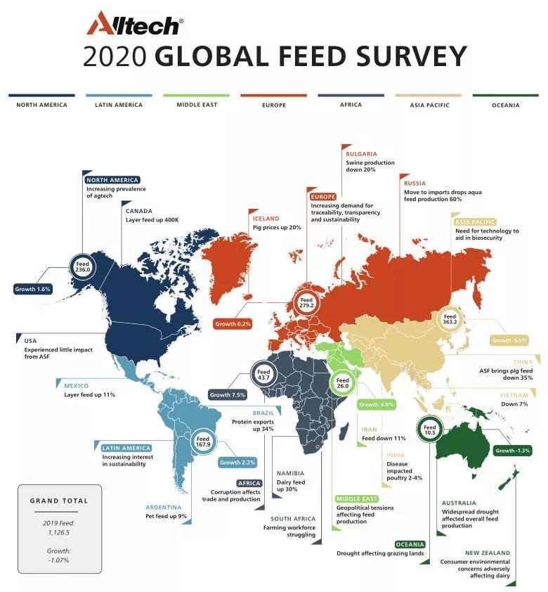 2019年全球饲料产量11.27亿吨