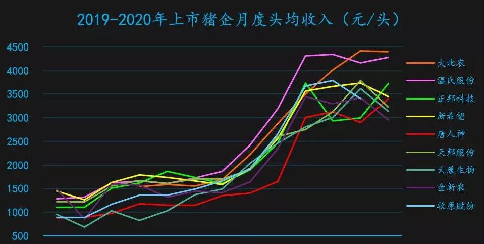 缺猪还是压栏?10大上市猪企1月生猪出栏数据环比大幅下降!