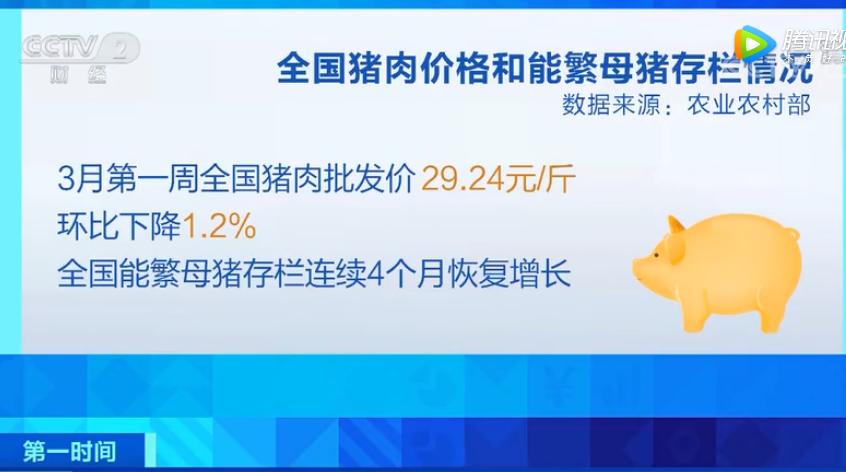 北京:二月猪肉价格冲高回落,未来猪肉供应脆弱会逐渐扭转