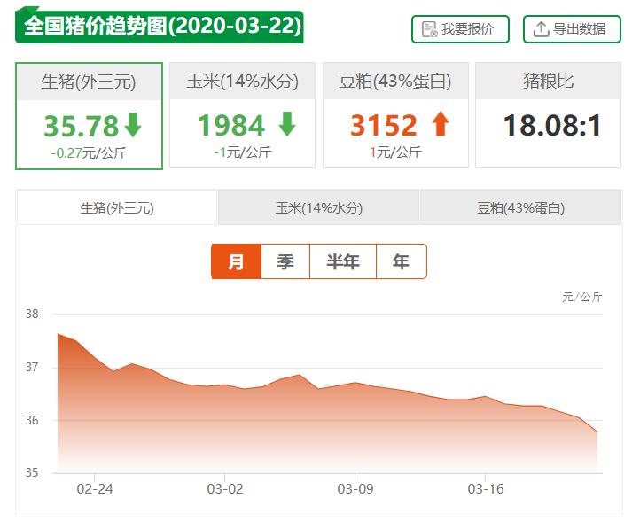 """3月22日猪价,各省市出现断崖式下跌,10个省市""""暴跌""""超0.4元/公斤"""