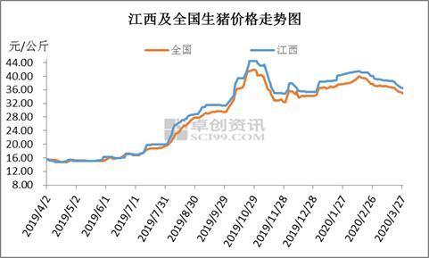 产能持续恢复 下半年江西猪价环比走低