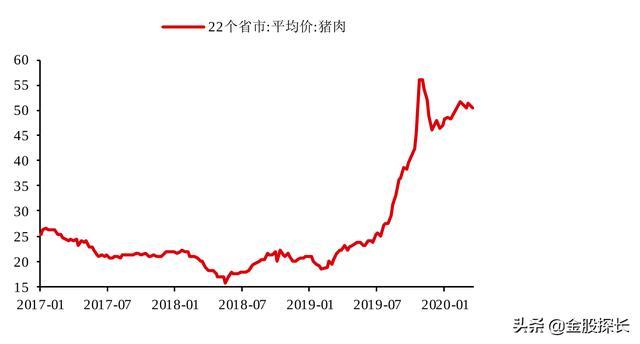 猪肉:行业现状、趋势全解析,个股大比拼(附股)