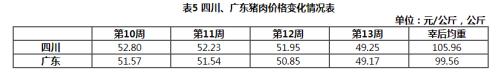 四川猪肉价格,广东猪肉价格
