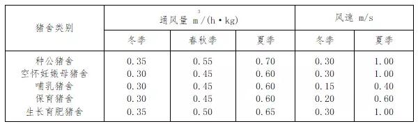 猪舍通风量与风速指标GB/T 17824.3—2008