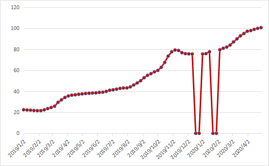 全国仔猪价格走势(单位:元/KG) 