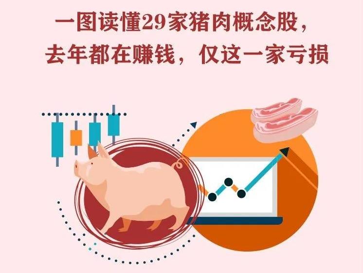 一图读懂29家猪肉概念股:去年都在赚钱,仅这一家亏损!