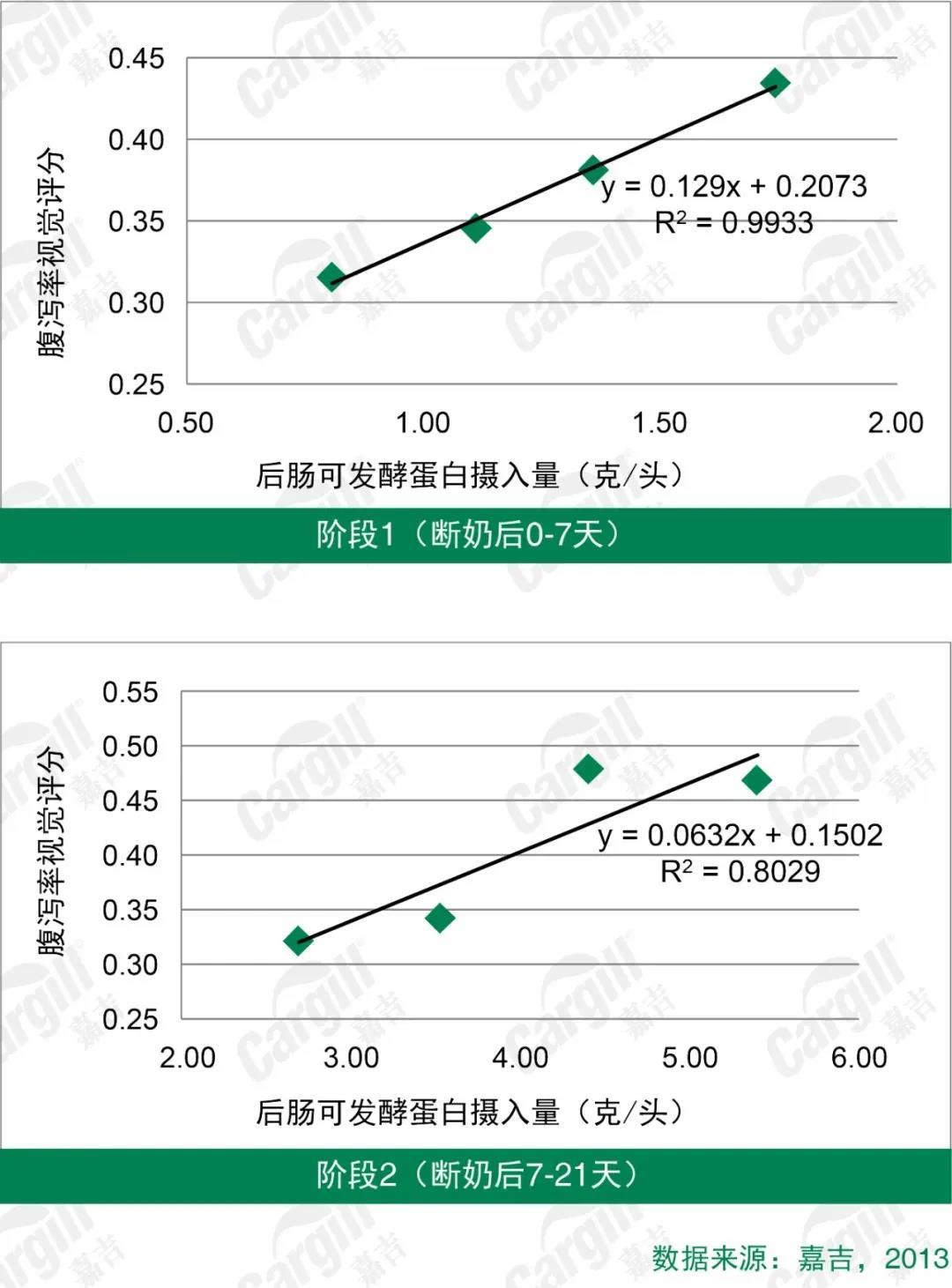 图2 后肠可发酵蛋白与仔猪腹泻率的关系