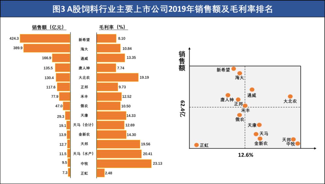 数据由相关上市公司2015-2019年度年报披露数据整理计算得出