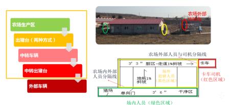 从农场地点千点评分系统说起,猪场地点评估中需考虑哪些要素?