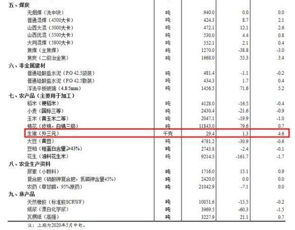 国家统计局:5月下旬生猪(外三元)价格为29.4元/千克,较中旬上涨4.6%