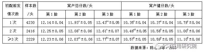 初配前发情次数与初情日龄、初配日龄的关系