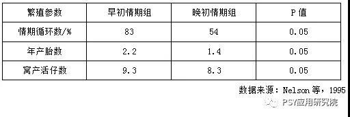 早熟和晚熟母猪的繁殖成绩