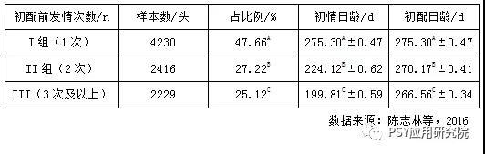 初配前发情次数对母猪前3胎繁殖成绩的影响