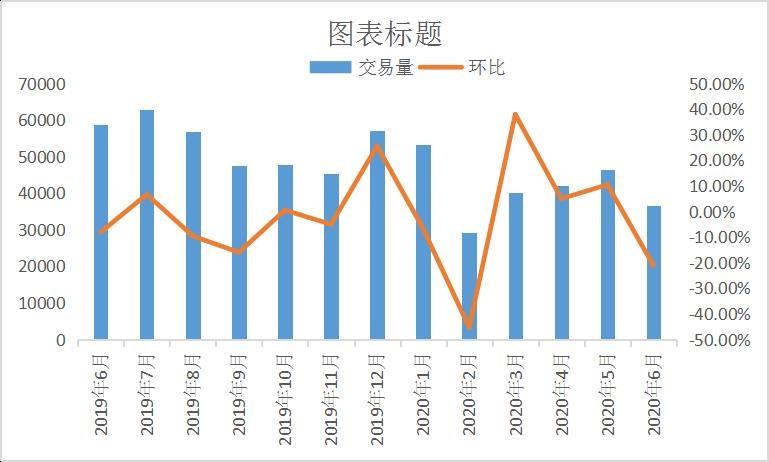 2019-2020年国内白条肉交易量走势图