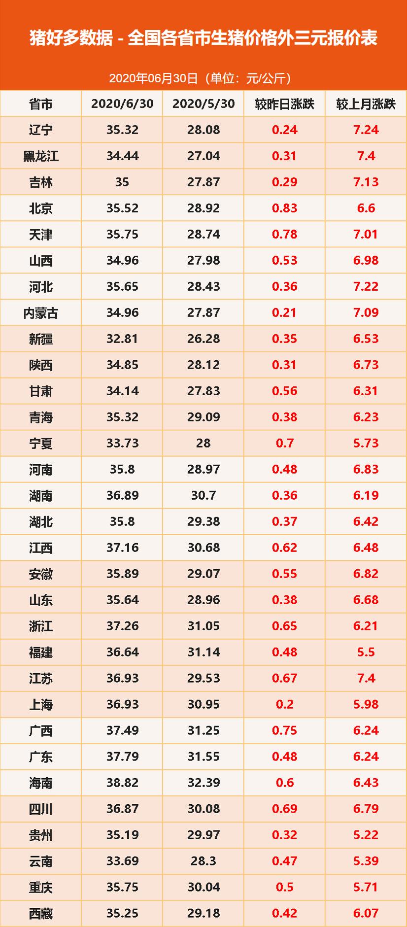 6月30日全国外三元生猪价格表