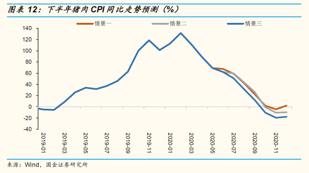 市场分析指出,猪价高位徘徊,主要源于生猪供应依旧短缺,7月-8月将是生猪供应缺口较大阶段,叠加市场情绪变化和季节性需求回暖,猪价波动程度加大。